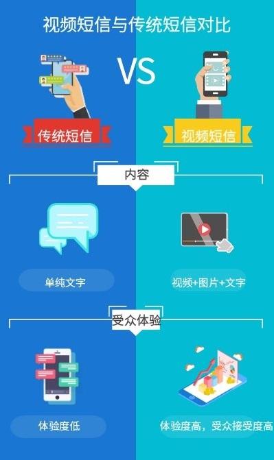 视频短信与传统短信.jpg